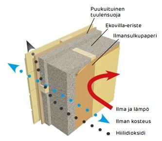 Ilmansulkupaperin kaavio Ekovilla